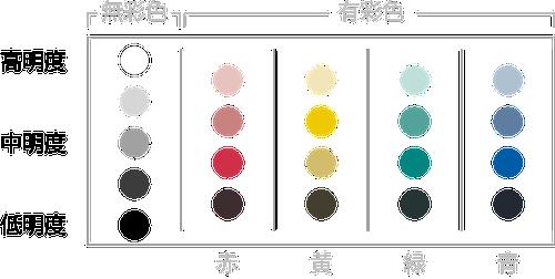 色の三属性04 明度